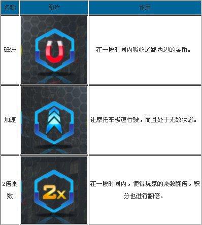 幻影車神3道具種類及功能一覽表