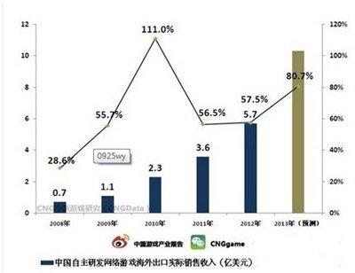 六年出口增长14倍 网游成中韩文化交流新渠道1