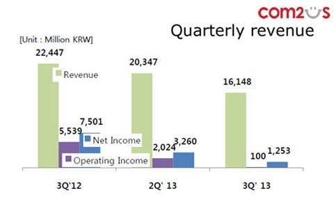 Com2uS发布Q3财报:收1500万美元 本土业绩疲软1