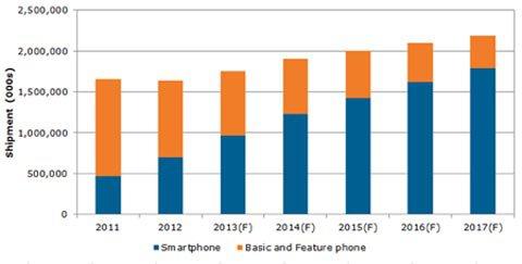 中国人成智能手机购买主力 2017年购6亿部1