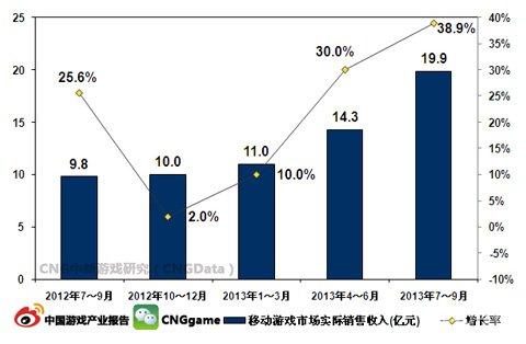 Q3移动游戏市场规模约19.9亿元1
