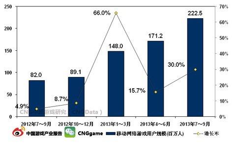 Q3移动网络游戏用户规模突破2亿大关1