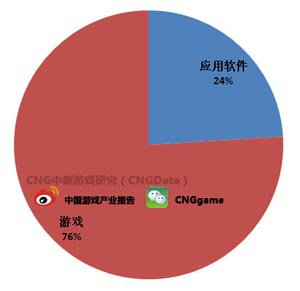 Q3俄罗斯iOS畅销榜 游戏产品数量比例达76%1