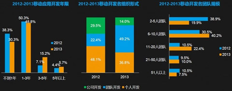 2013年移动开发者报告:年收入1万以下达24.8%1