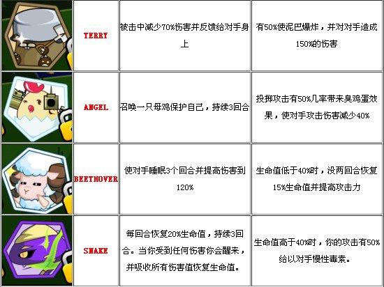 小小格鬥家角色技能大全詳解2