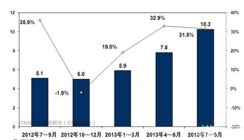 CNG:Q3安卓游戏市场实际销售收入约为10.3亿元1