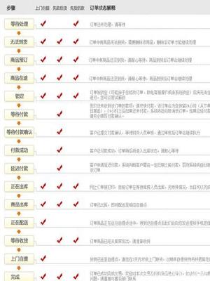 京东商城图文购物流程