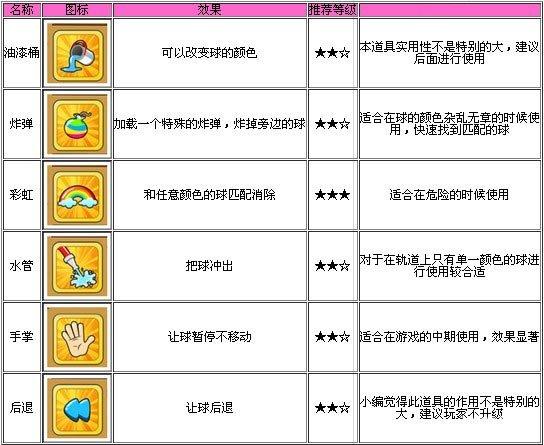 動物園大營救道具大全圖鑑一覽表