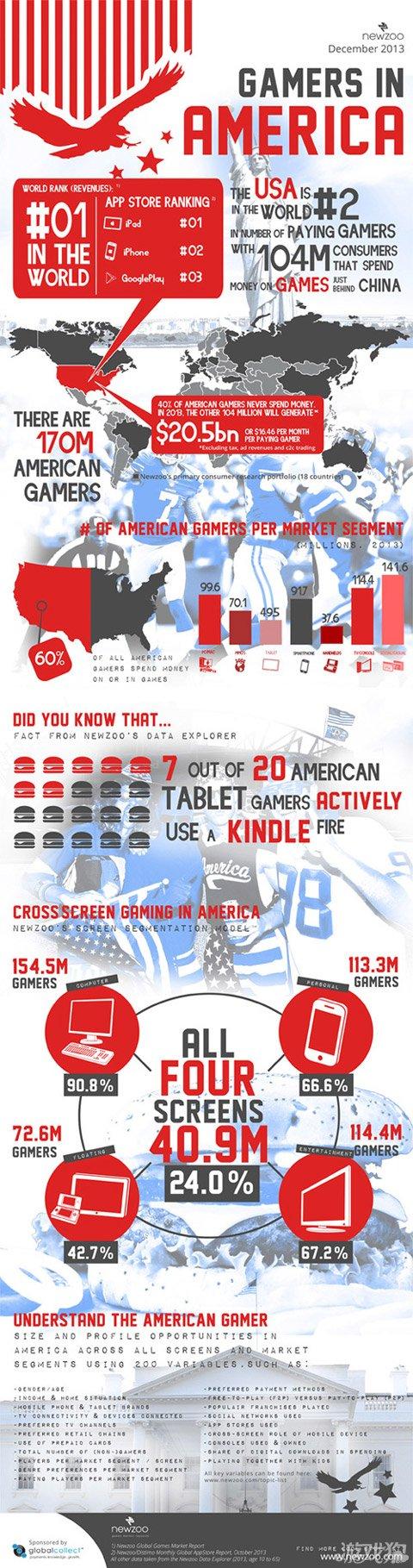 Newzoo:美国是第一游戏强国 年产值205亿美元1