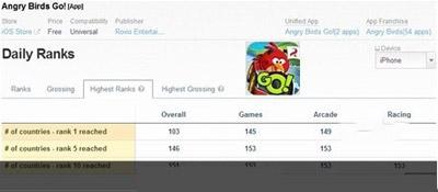 愤怒的小鸟Go登顶145国iOS免费榜1