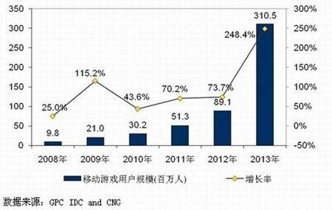 2013年中国游戏市场规模831亿 手游高速增长1