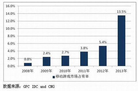 2013年中国游戏市场规模831亿 手游高速增长2