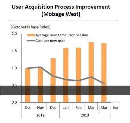Mobage平台用户获取成本降低50%1