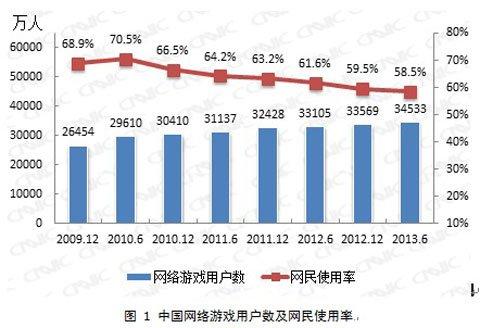 CNNIC:中国游戏格局骤变 页游成过渡品1