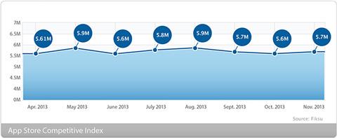 Fiksu:美国移动应用12月营销成本