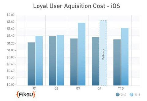 外媒:应用营销成本持续增长 小团队恐被逼刷榜1