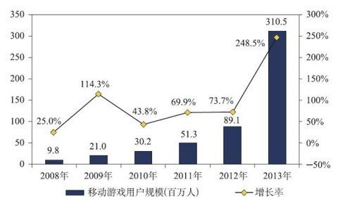 2014游戏市场:端游依旧主导 手游奋力追赶2