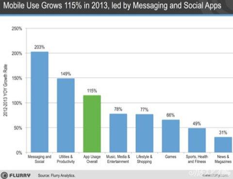 Flurry:2013年移动应用增长115% 社交应用助力1
