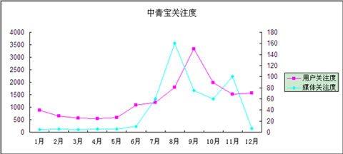 """中青宝:股价和用户关注随""""炒作""""同步震荡1"""