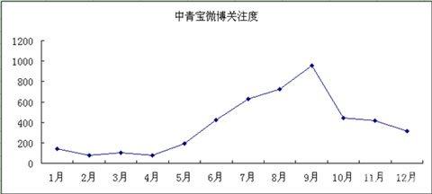 """中青宝:股价和用户关注随""""炒作""""同步震荡2"""