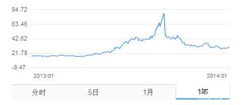 """中青宝:股价和用户关注随""""炒作""""同步震荡3"""
