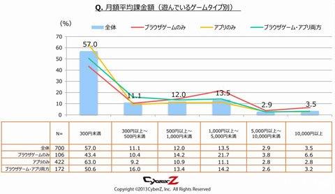 2013年日本手机游戏调查报告3