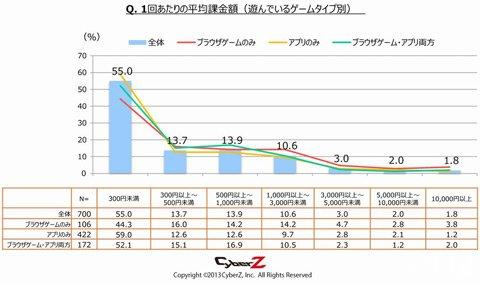 2013年日本手机游戏调查报告4