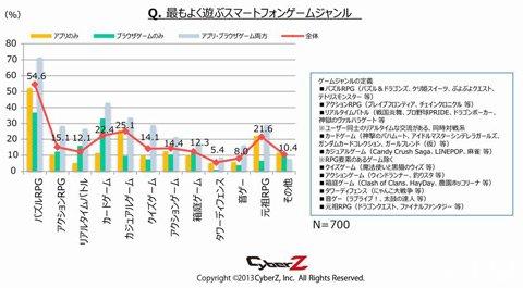 2013年日本手机游戏调查报告2