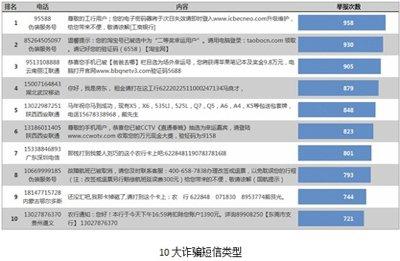 百度手机卫士客户端精准防范春节十大诈骗短信
