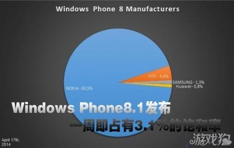 数据来自3886个运行 AdDuplex SDK v.2应用程序的移动设备