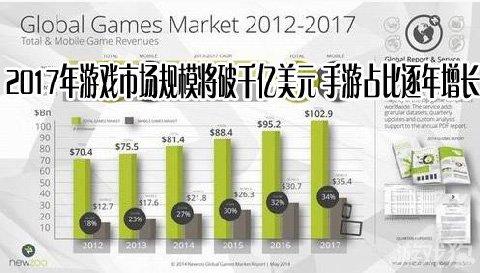 2017年游戏市场规模将破千亿美元