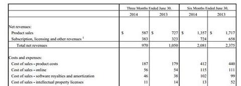 2014动视暴雪收入与成本变化