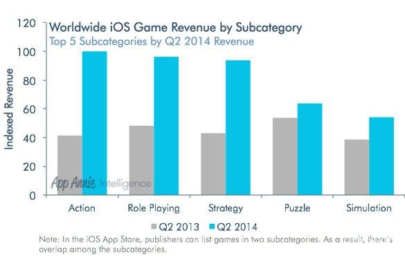 全球各类游戏收入排行