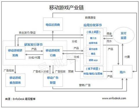 第2季度中國移動遊戲市場格局