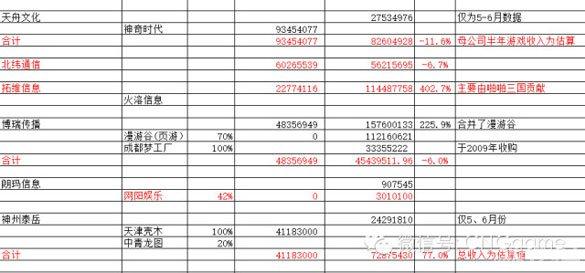 表中红色的字可看出该企业手游业务的增长状况