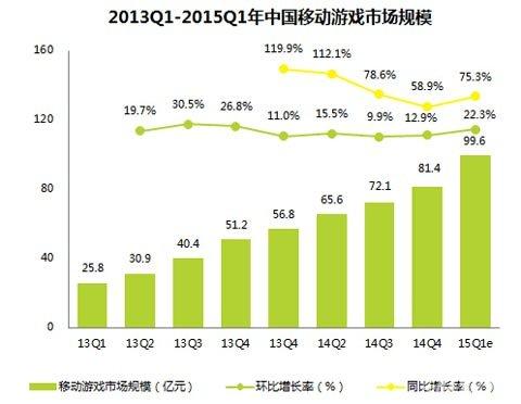 网络游戏市场_网游市场从来不平静ChinaUnix网络频道