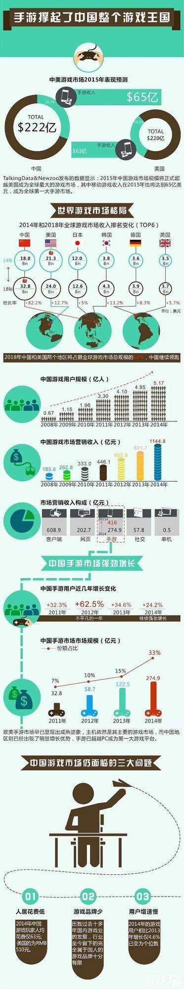 2015年中国游戏市场规模将正式超美国成全球最大游戏市场