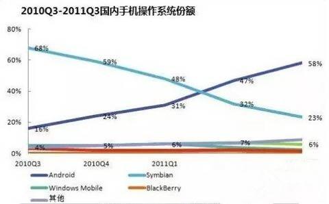 国产手机的崛起,线上渠道的忧虑