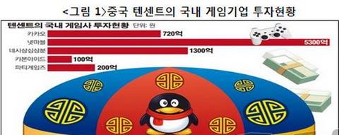 对韩国企业进行逆向投资,逐步蚕食韩国的产业