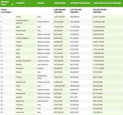 Newzoo给出了2015年100个主要国家(地区)游戏收入排名