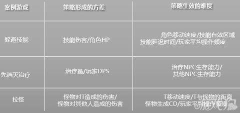 在案例游戏中的体现如下表所示