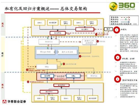 360私有化路线图曝光:双重股权结构欲借壳上市