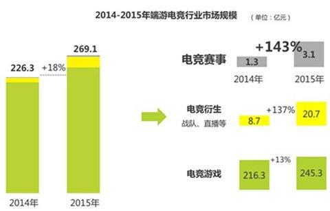 中国电竞产业爆发 3d电竞市场前景可观