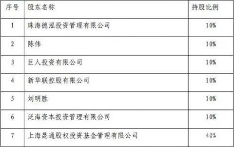 英才元投资管理股权结构