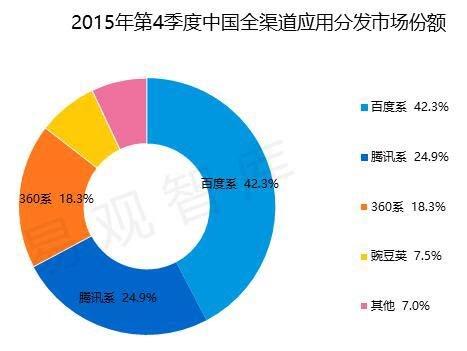 中国全渠道应用分发市场份额监测报告2015年第4季度