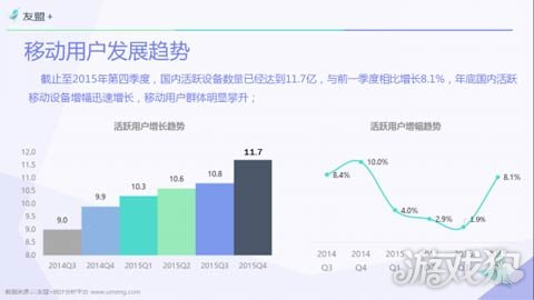 活跃移动设备增长趋势与增幅趋势