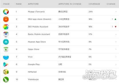 国外调研机构Newzoo的安卓应用商店数据