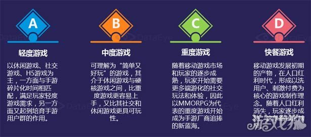 DataEye2016年中国移动游戏行业半年数据报告