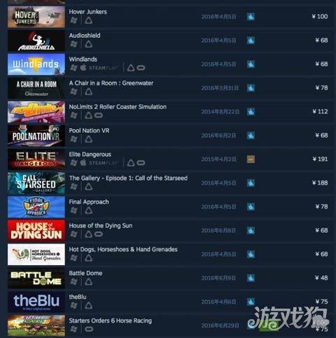 在SteamVR上,游戏价格从免费到200元间不等