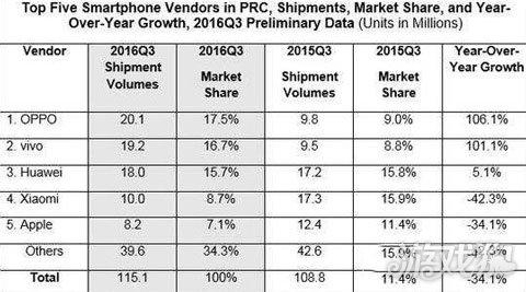 国内手机销量排行榜 iPhone7优势不在仅排第五